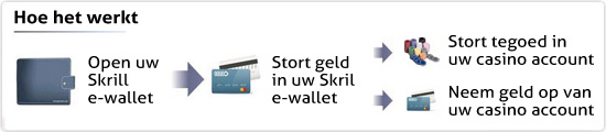 Casino Met Skrill Moneybookers