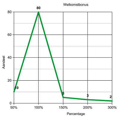 Grafiek Percentage Casino Bonus