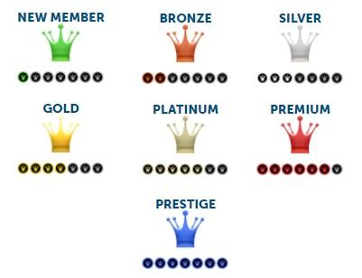 VIP Levels PF